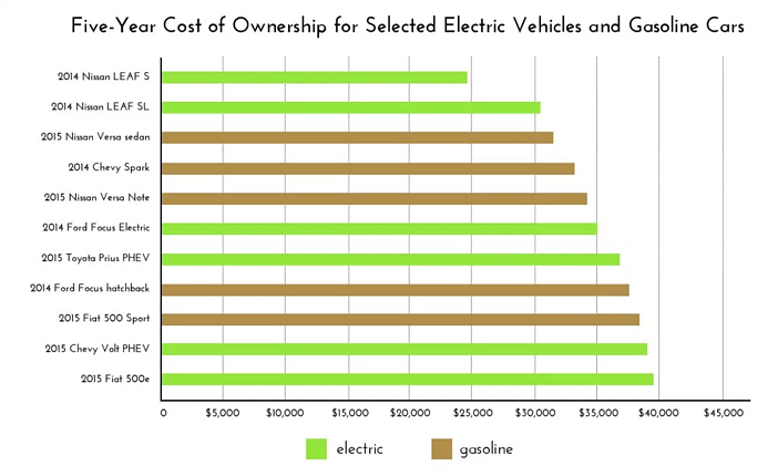 5yr_cost_of_ownership_for_selected_vehichles.png