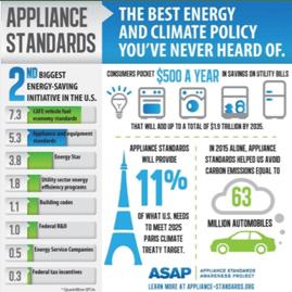 ApplianceStandardsBlog1-1