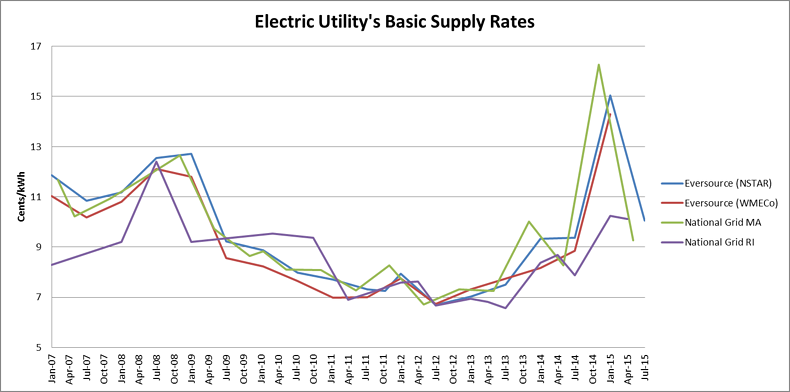 Price Of Electricity Over Time Rhode Island