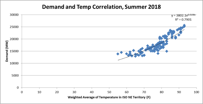 Demand & Temp Graph