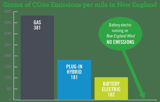 EV_Green Cars, Emissions_7.30.18