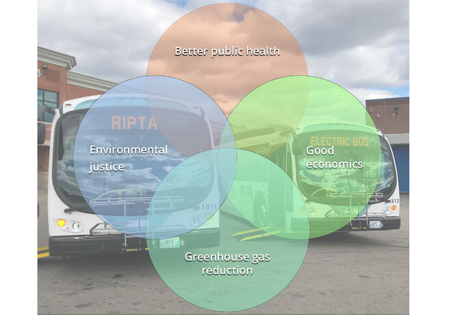 Electric Bus Venn Diagram