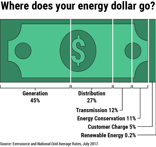 Electric Dollar Breakdown MA.png