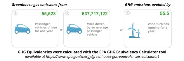 GHG Equivalencies were calculated with the EPA GHG Equivalency Calculator tool (available at https___www.epa.gov_energy_greenhouse-gas-equivalencies-calculator)