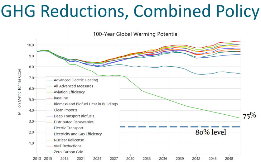 GHG Reductions, res ri blog.png