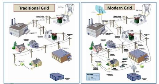 grid modernization via IEEE