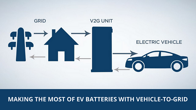 Making the Most of EV Batteries with Vehicle-To-Grid (1)