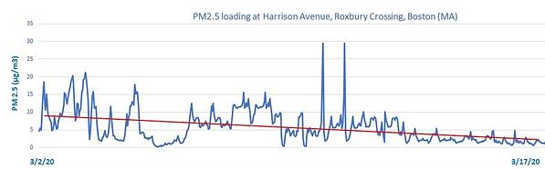 PM2.5 loading graph