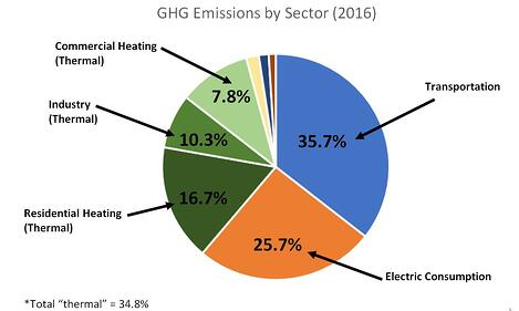 RI 2016 Emissions