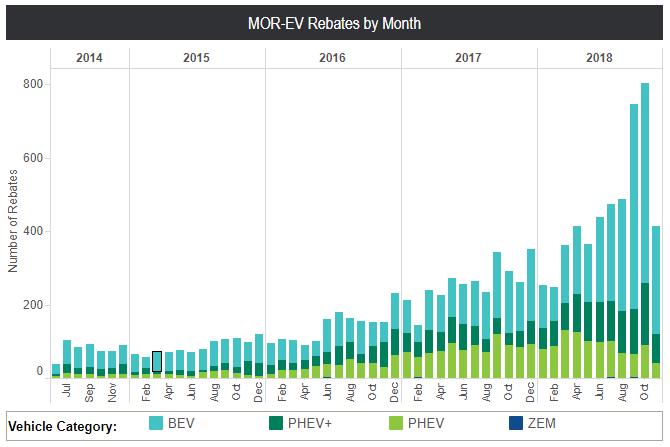 MOR_EV Rebate Statistics as of 12.7.18