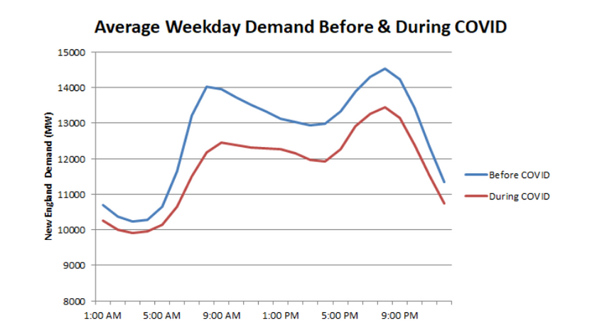 electricity demand during covid