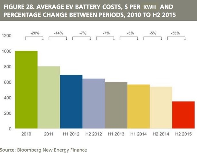Electric Vehicles Choice Change And Charging Ahead