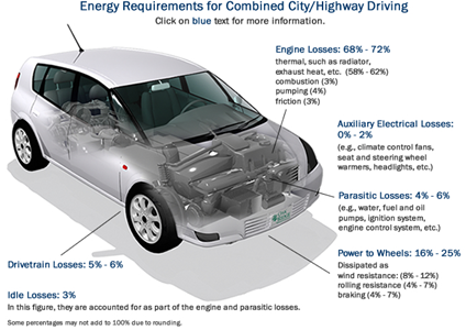 Why efficiency matters for electric cars