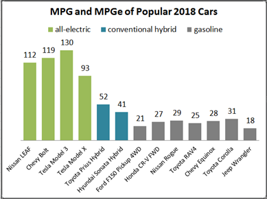The Efficiency Of All Electric Cars Is Measured In Mpge While Conventional Hybrid And Gasoline Use Mpg Data From Https Www Fueleconomy Gov