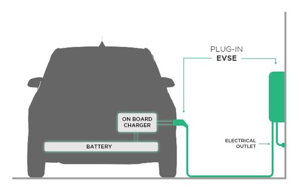 onboard charger ev diagram