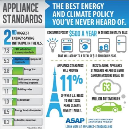 ApplianceStandardsBlog1