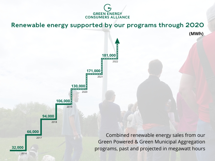 Renewable energy supported by our programs through 2020
